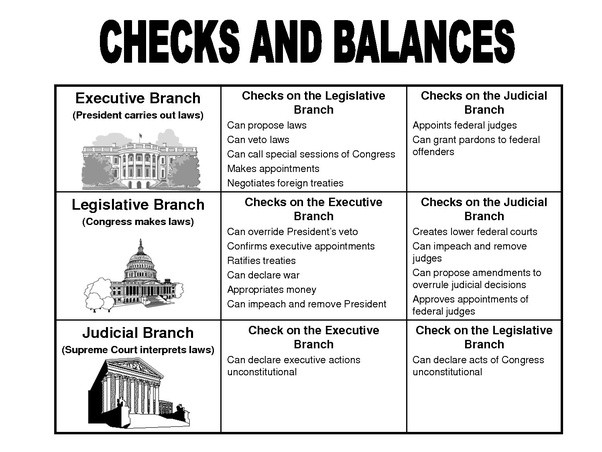 current example of checks and balances