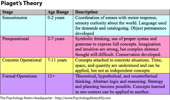 example of formal operational stage of cognitive development