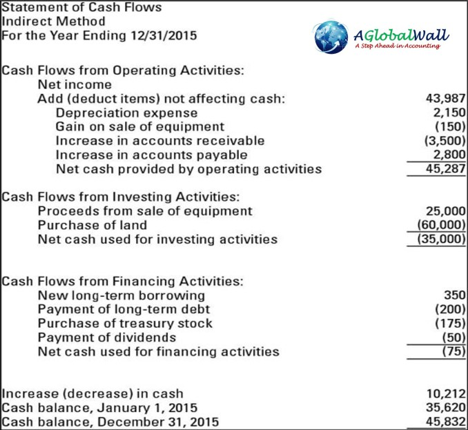 ias 1 presentation of financial statements example