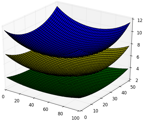 matplotlib 3d surface with discontunuated values example