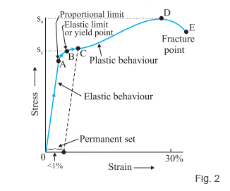 define price elasticity of demand give an example