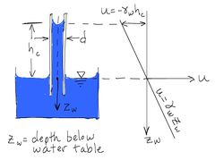 hydrostatic pressure is an example of positive pressure