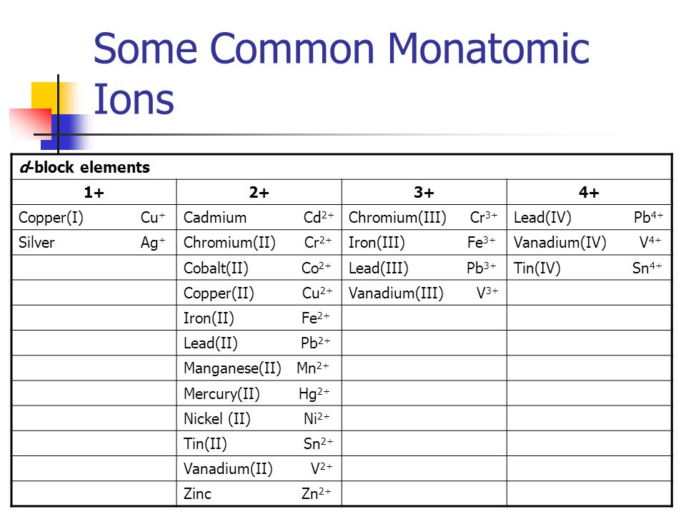 example of a monatomic ion