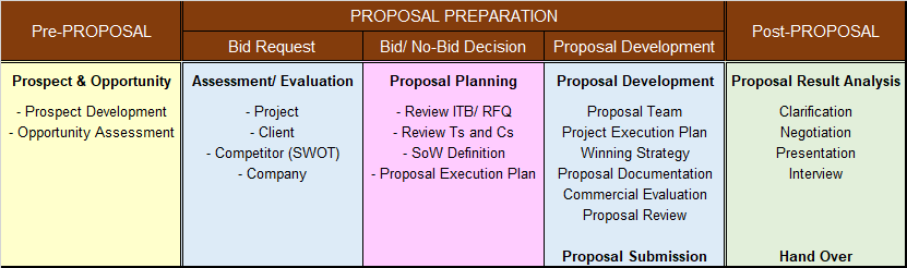 project execution plan example for oil and gas